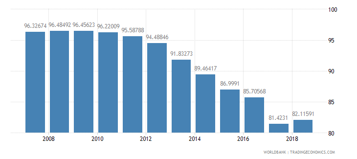 el salvador total enrollment primary female percent net wb data