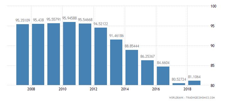 el salvador total enrollment primary male percent net wb data