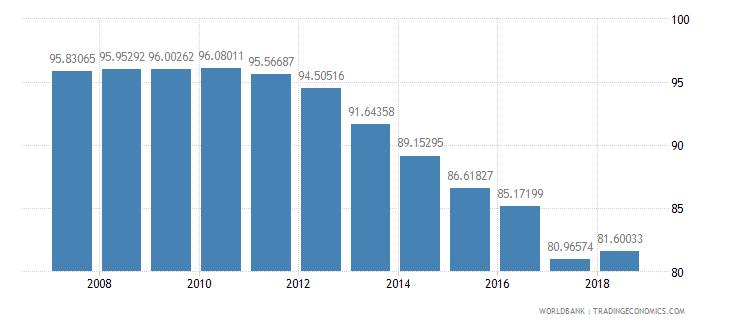 el salvador total enrollment primary percent net wb data