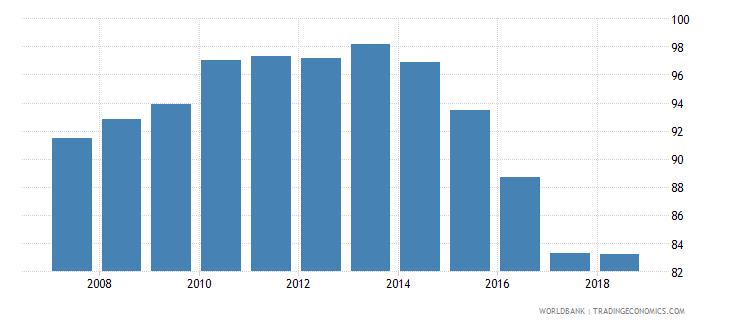 el salvador total net enrolment rate lower secondary male percent wb data