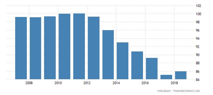 el salvador total net enrolment rate primary male percent wb data