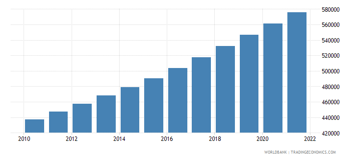 el salvador total population for age 65 and above only 2005 and 2010 in number of people wb data