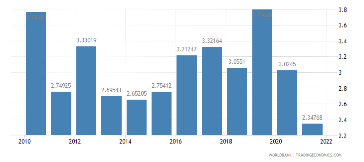 el salvador total reserves in months of imports wb data