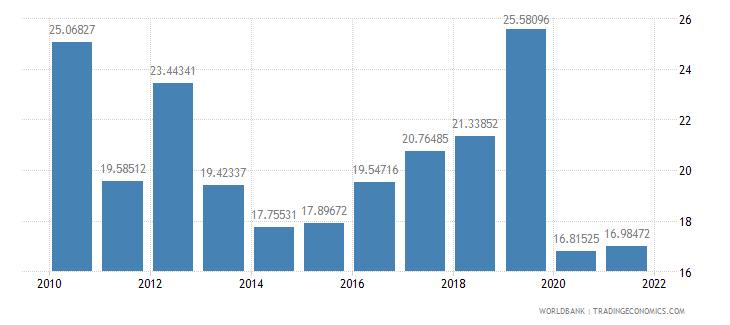 el salvador total reserves percent of total external debt wb data