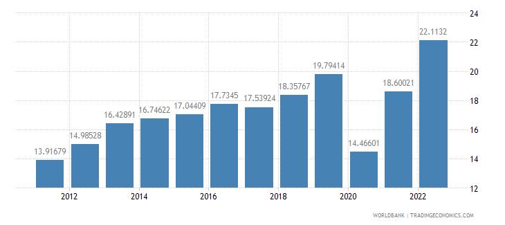 el salvador trade in services percent of gdp wb data