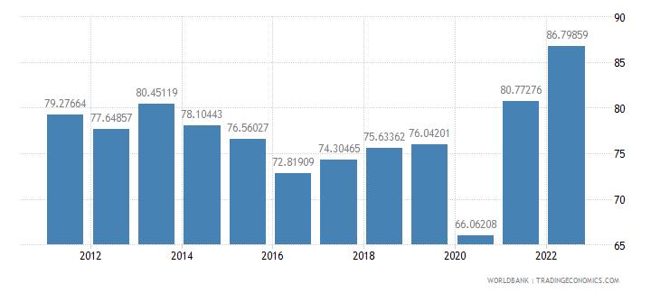 el salvador trade percent of gdp wb data
