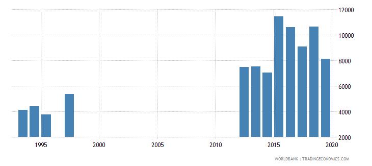 el salvador trademark applications total wb data