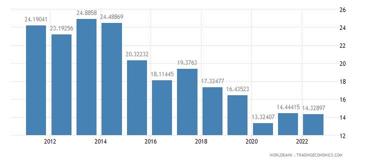 el salvador transport services percent of commercial service exports wb data