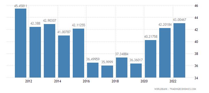 el salvador transport services percent of commercial service imports wb data