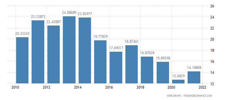 el salvador transport services percent of service exports bop wb data