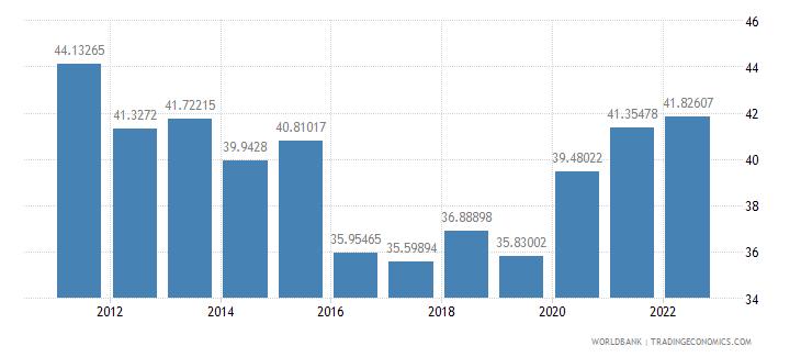 el salvador transport services percent of service imports bop wb data