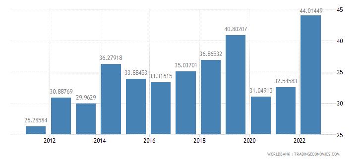 el salvador travel services percent of commercial service exports wb data