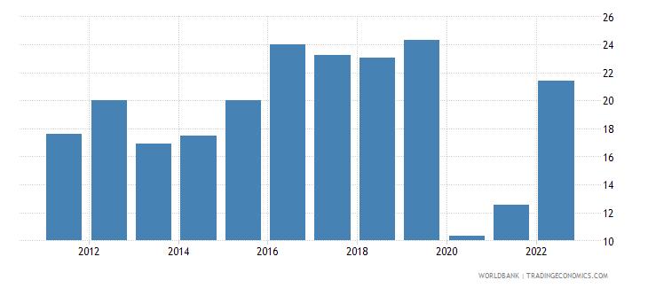 el salvador travel services percent of commercial service imports wb data