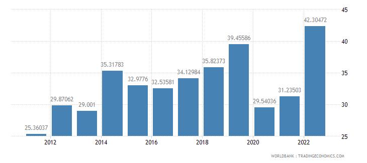el salvador travel services percent of service exports bop wb data
