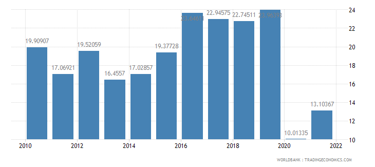 el salvador travel services percent of service imports bop wb data