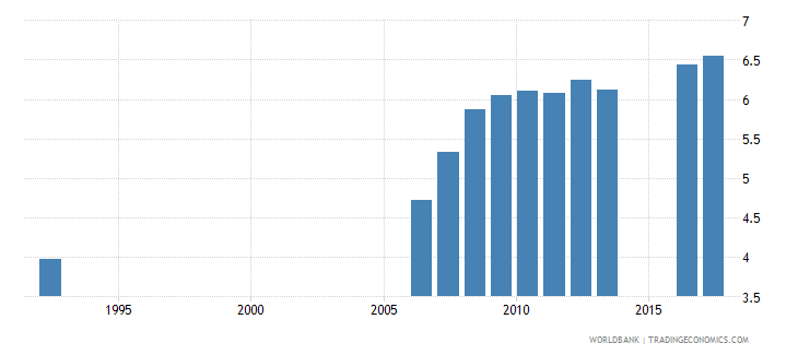 el salvador uis mean years of schooling of the population age 25 female wb data