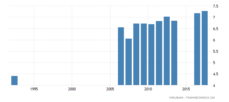 el salvador uis mean years of schooling of the population age 25 male wb data