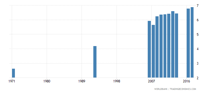 el salvador uis mean years of schooling of the population age 25 total wb data