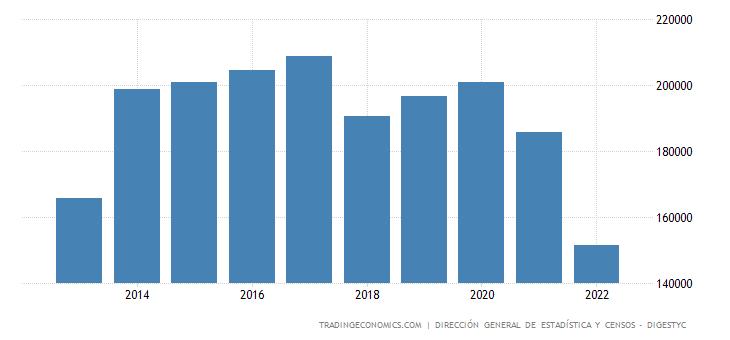 El Salvador Unemployed Persons