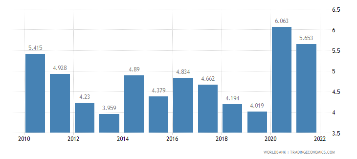 el salvador unemployment male percent of male labor force wb data