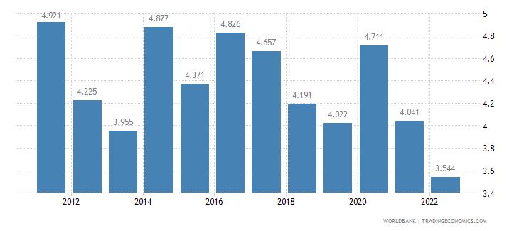 el salvador unemployment male percent of male labor force wb data