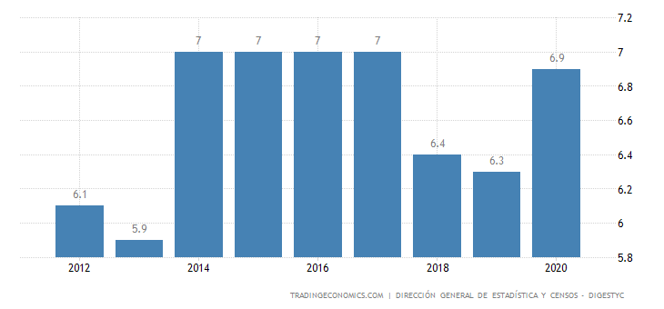 El Salvador Unemployment Rate