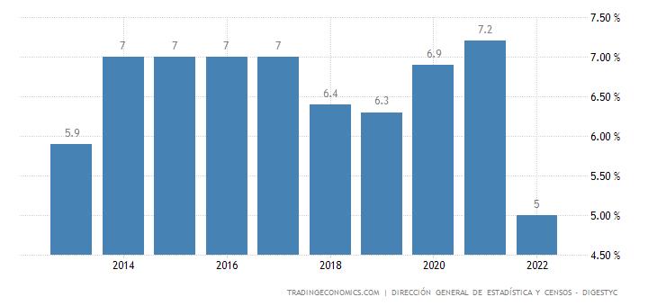 El Salvador Unemployment Rate