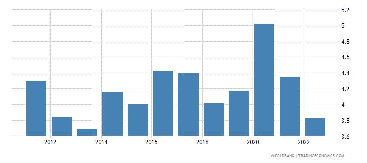 el salvador unemployment total percent of total labor force wb data