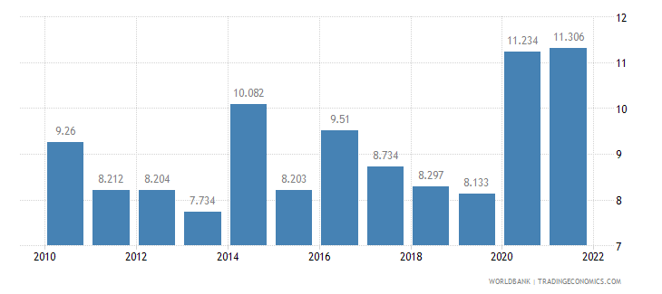 el salvador unemployment youth male percent of male labor force ages 15 24 wb data