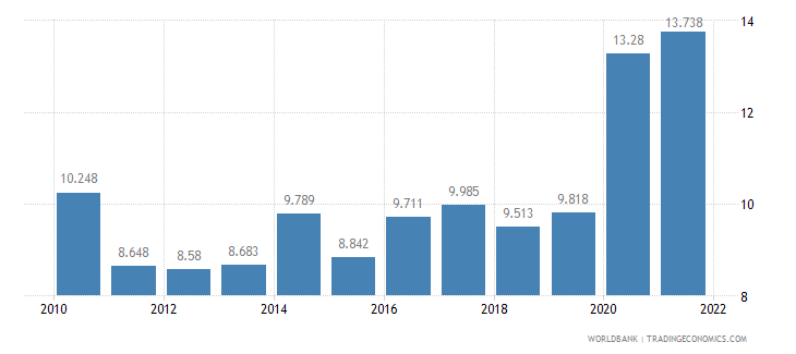el salvador unemployment youth total percent of total labor force ages 15 24 wb data