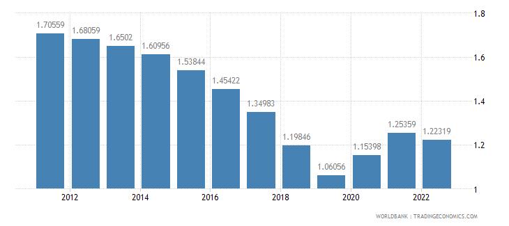 el salvador urban population growth annual percent wb data