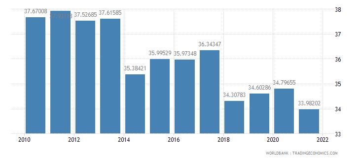 el salvador vulnerable employment total percent of total employment wb data