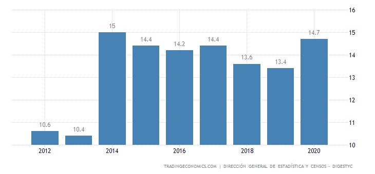 El Salvador Youth Unemployment Rate