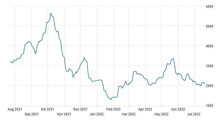 BALTIC DRY INDEX (BDI) | Marine Vessel Traffic