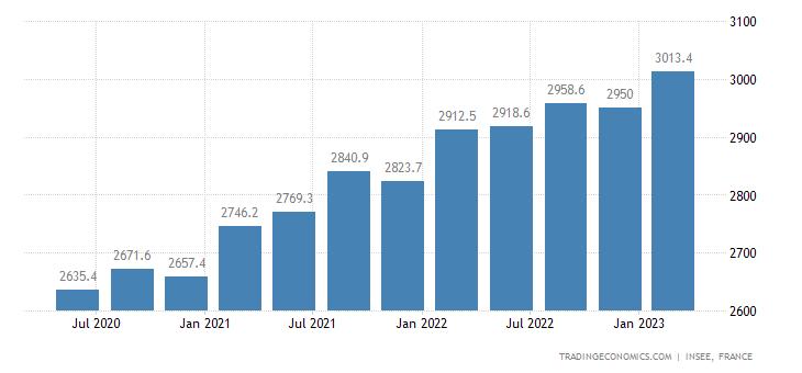 Staatsverschuldung Frankreich 1995 - 2018