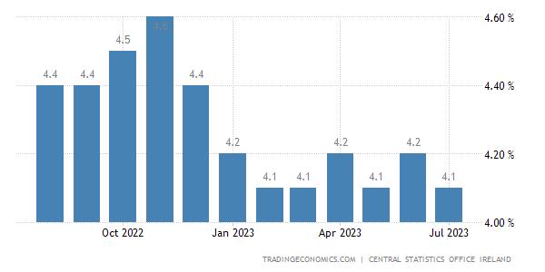 Irish Jobs Market Report   Employment   Moving2Ireland