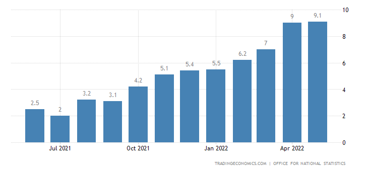 United Kingdom Inflation Cpi | Chart Embed