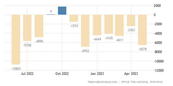 UK Manufacturing Statistics