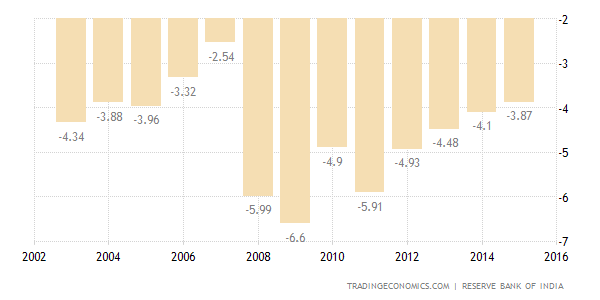 fiscal policy causes of a budget deficit economics this means that the budget deficit will not disappear when the economy is on the upswing of their economic cycle