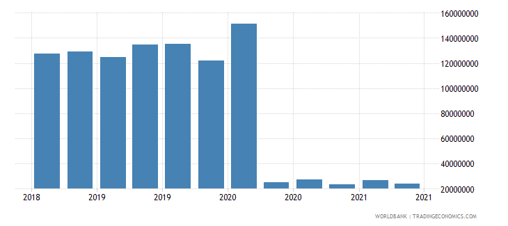 equatorial guinea 01_cross border loans from bis reporting banks wb data