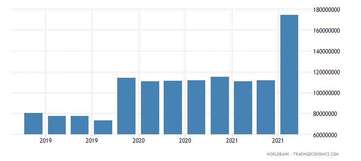 equatorial guinea 06_multilateral loans total wb data