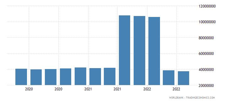 equatorial guinea 07_multilateral loans imf wb data