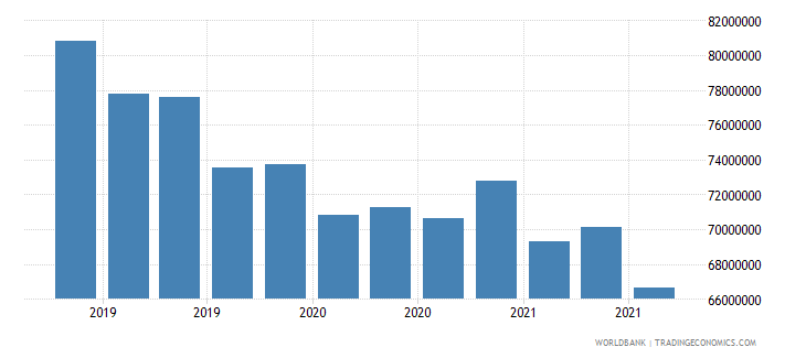 equatorial guinea 08_multilateral loans other institutions wb data