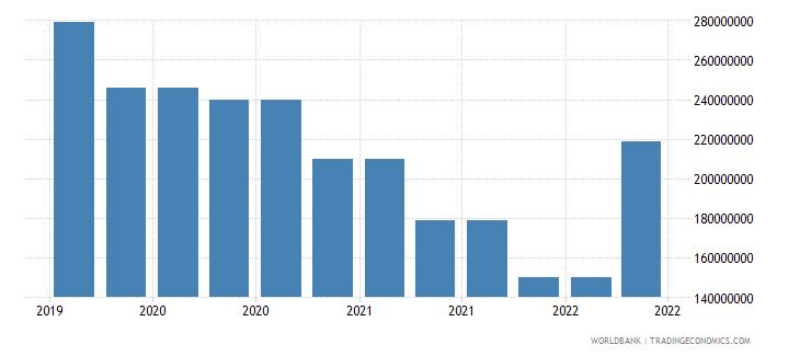 equatorial guinea 09_insured export credit exposures berne union wb data