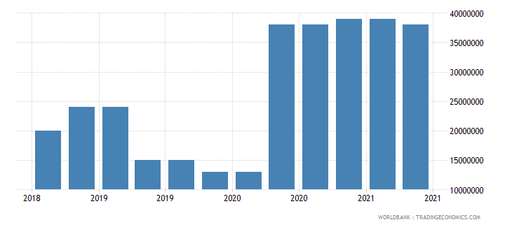 equatorial guinea 10_insured export credit exposures short term bu wb data