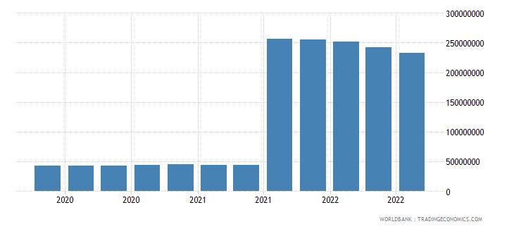equatorial guinea 11_sdr allocation wb data