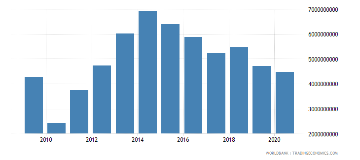 equatorial guinea adjusted net national income us dollar wb data