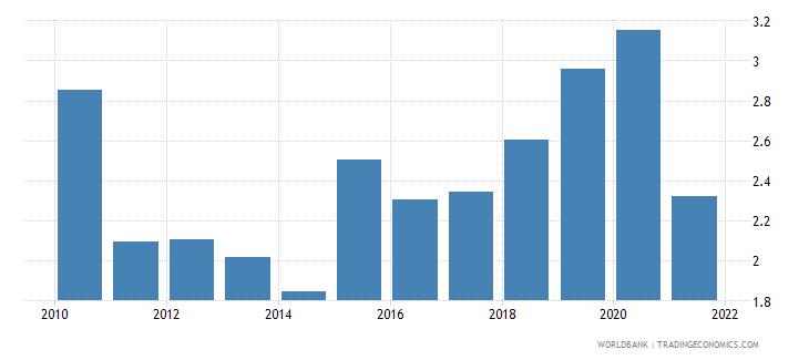 equatorial guinea adjusted savings carbon dioxide damage percent of gni wb data