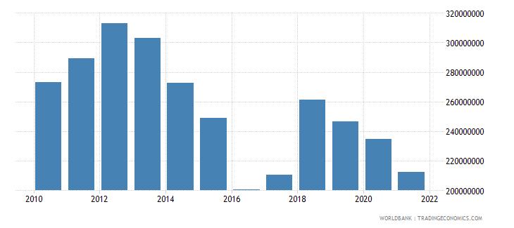 equatorial guinea adjusted savings carbon dioxide damage us dollar wb data