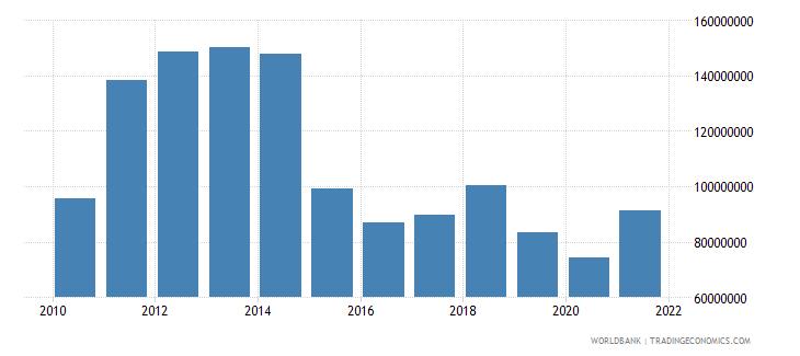 equatorial guinea adjusted savings education expenditure us dollar wb data